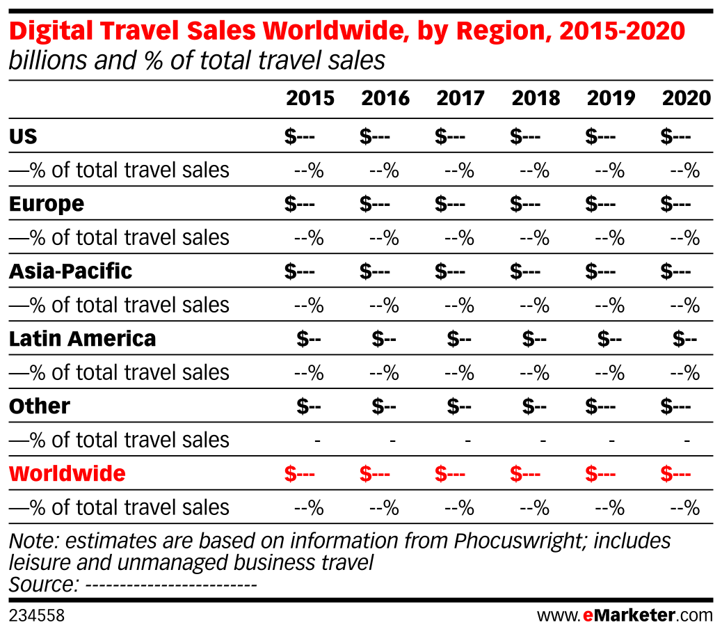 Digital Travel Sales Worldwide, by Region, 2015-2020 (billions and % of total travel sales)
