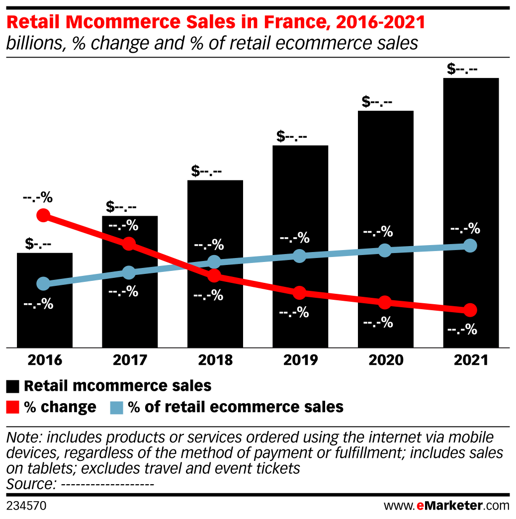 Retail Mcommerce Sales in France, 2016-2021 (billions, % change and % of retail ecommerce sales)