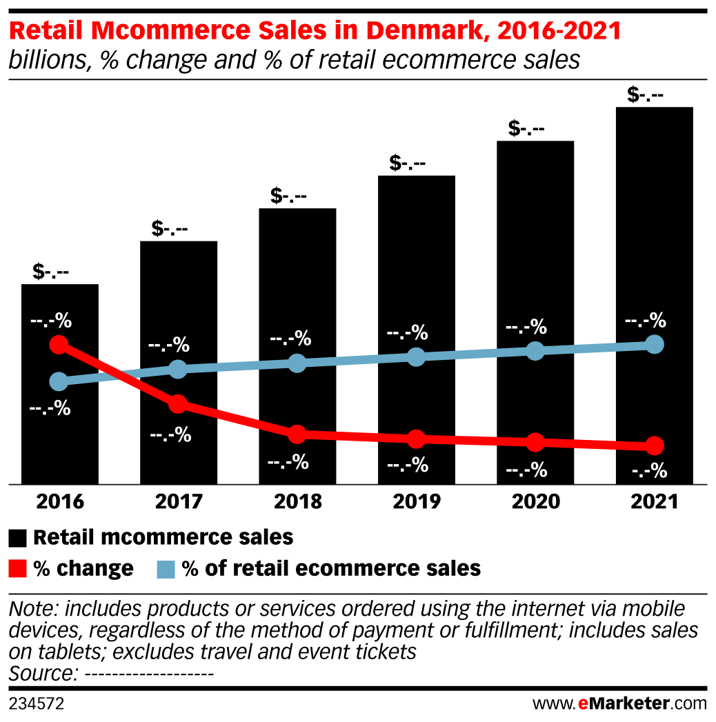 Retail Mcommerce Sales in Denmark, 2016-2021 (billions, % change and % of retail ecommerce sales)