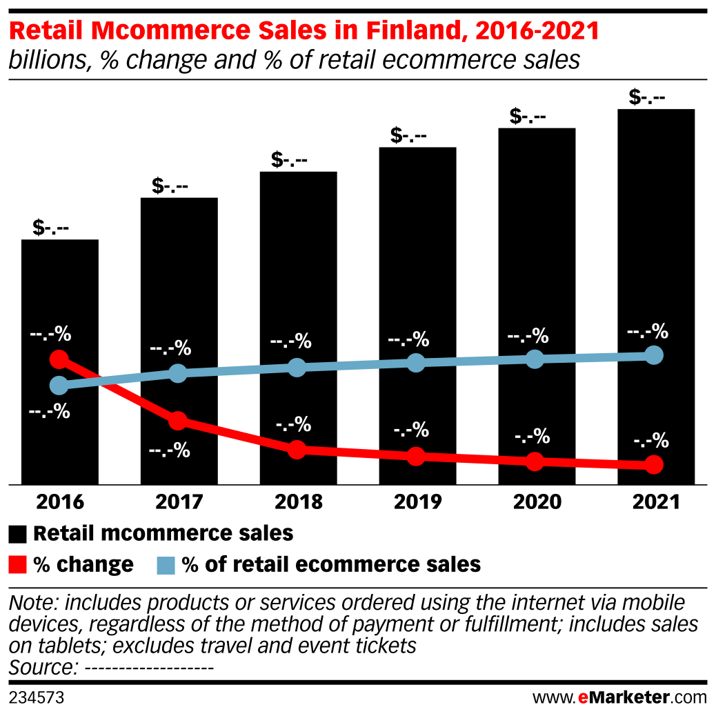 Retail Mcommerce Sales in Finland, 2016-2021 (billions, % change and % of retail ecommerce sales)