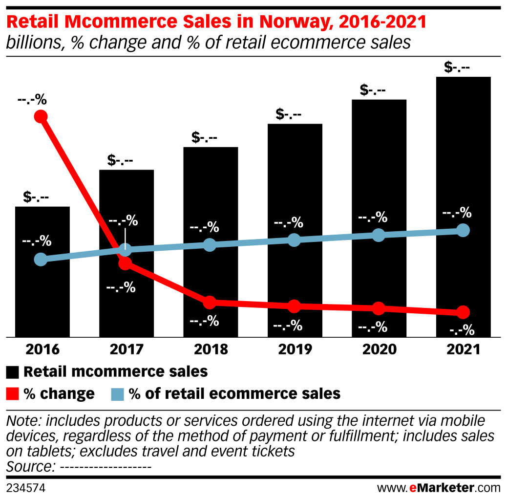 Retail Mcommerce Sales in Norway, 2016-2021 (billions, % change and % of retail ecommerce sales)