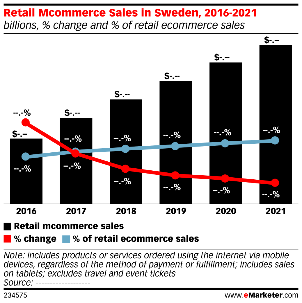 Retail Mcommerce Sales in Sweden, 2016-2021 (billions, % change and % of retail ecommerce sales)