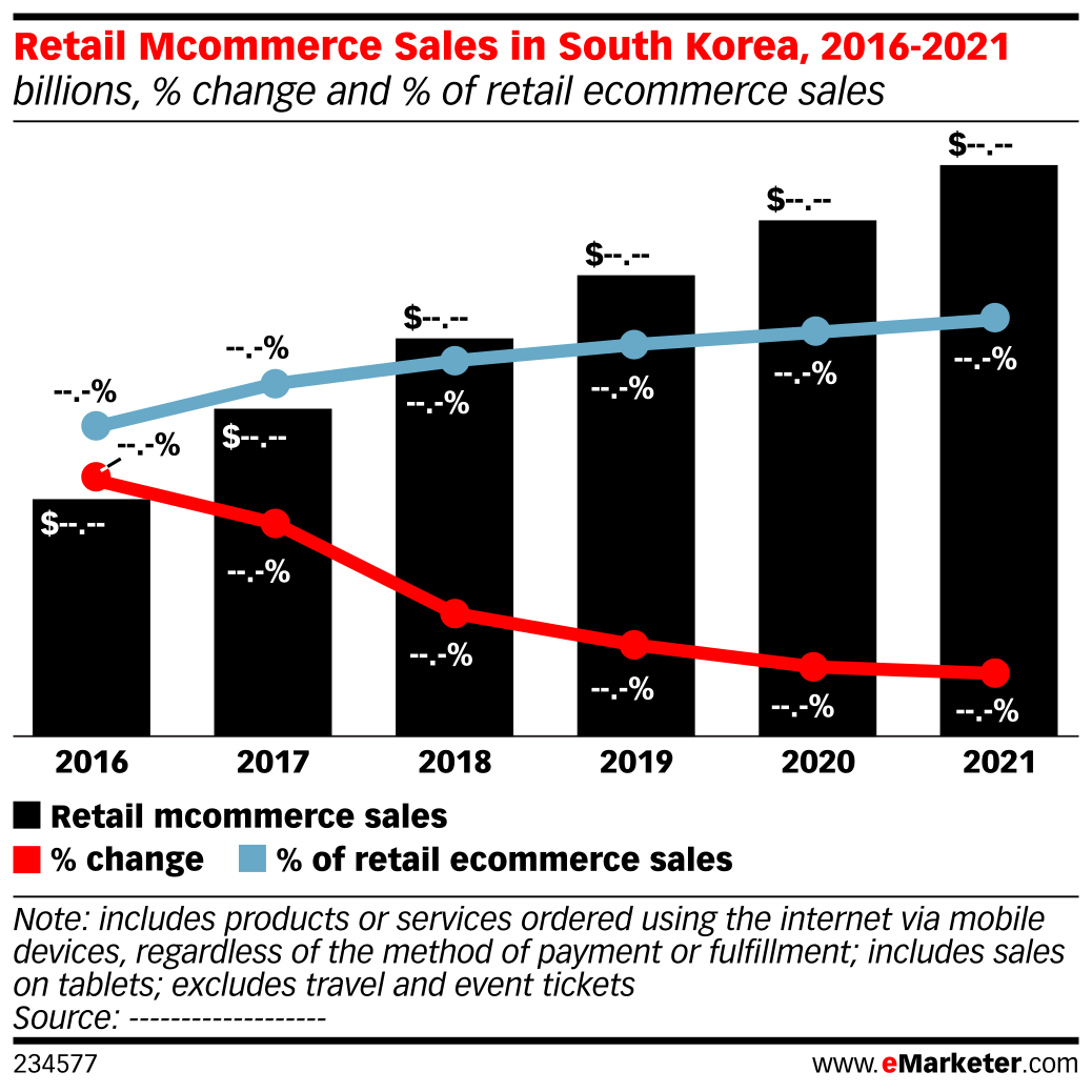 Retail Mcommerce Sales in South Korea, 2016-2021 (billions, % change and % of retail ecommerce sales)