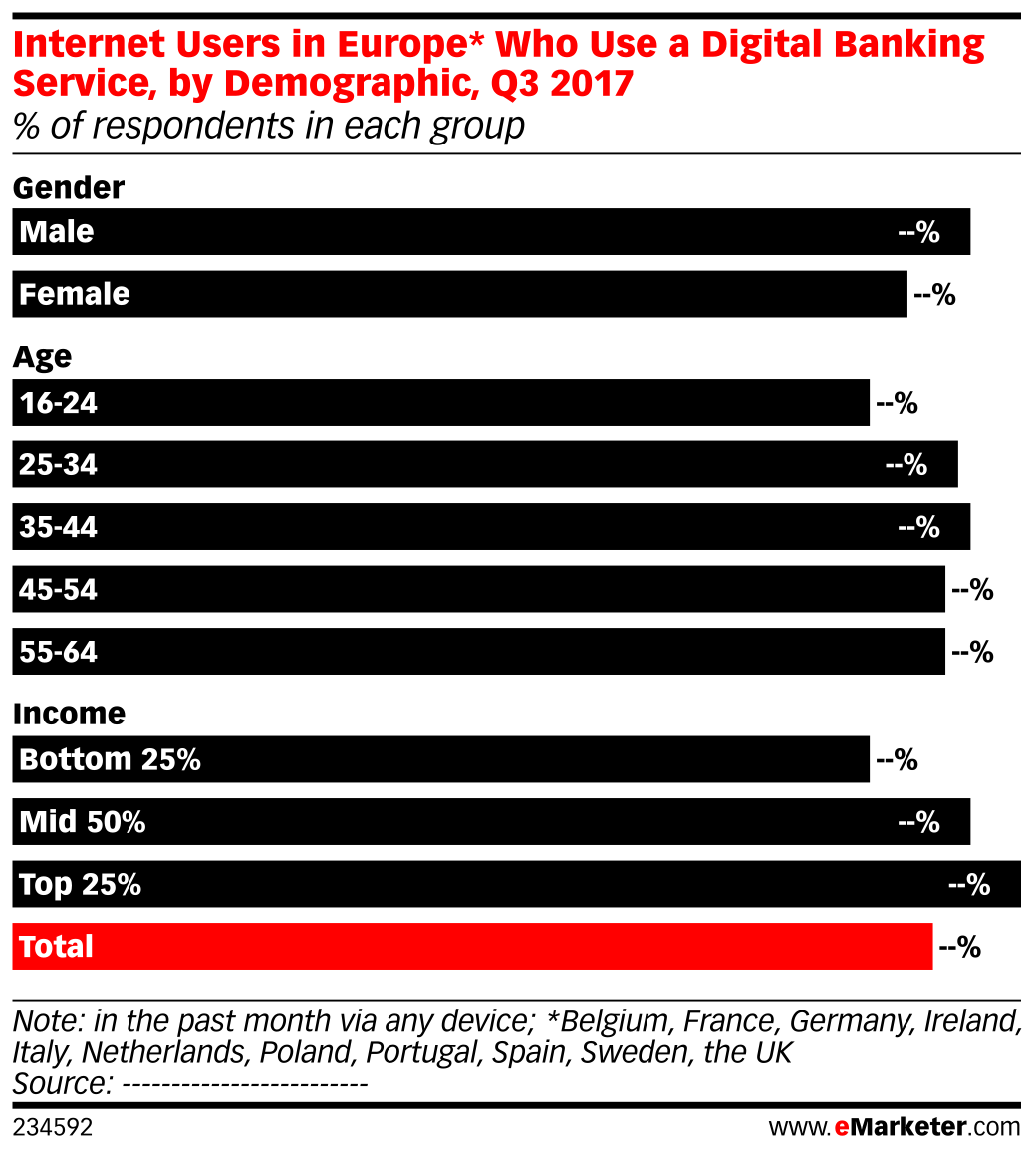 Internet Users in Europe* Who Use a Digital Banking Service, by Demographic, Q3 2017 (% of respondents in each group)