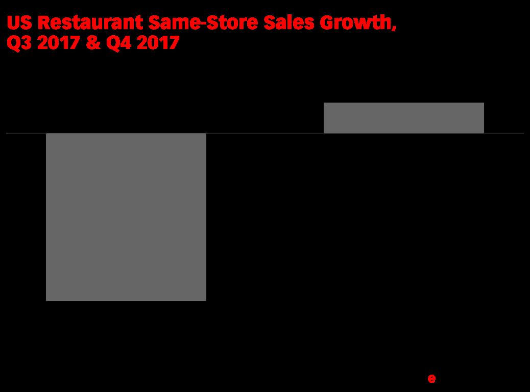 US Restaurant Same-Store Sales Growth, Q3 2017 & Q4 2017 (% change)