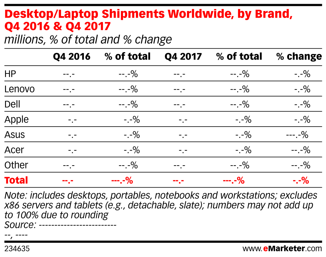 Desktop/Laptop Shipments Worldwide, by Brand, Q4 2016 & Q4 2017 (millions, % of total and % change)