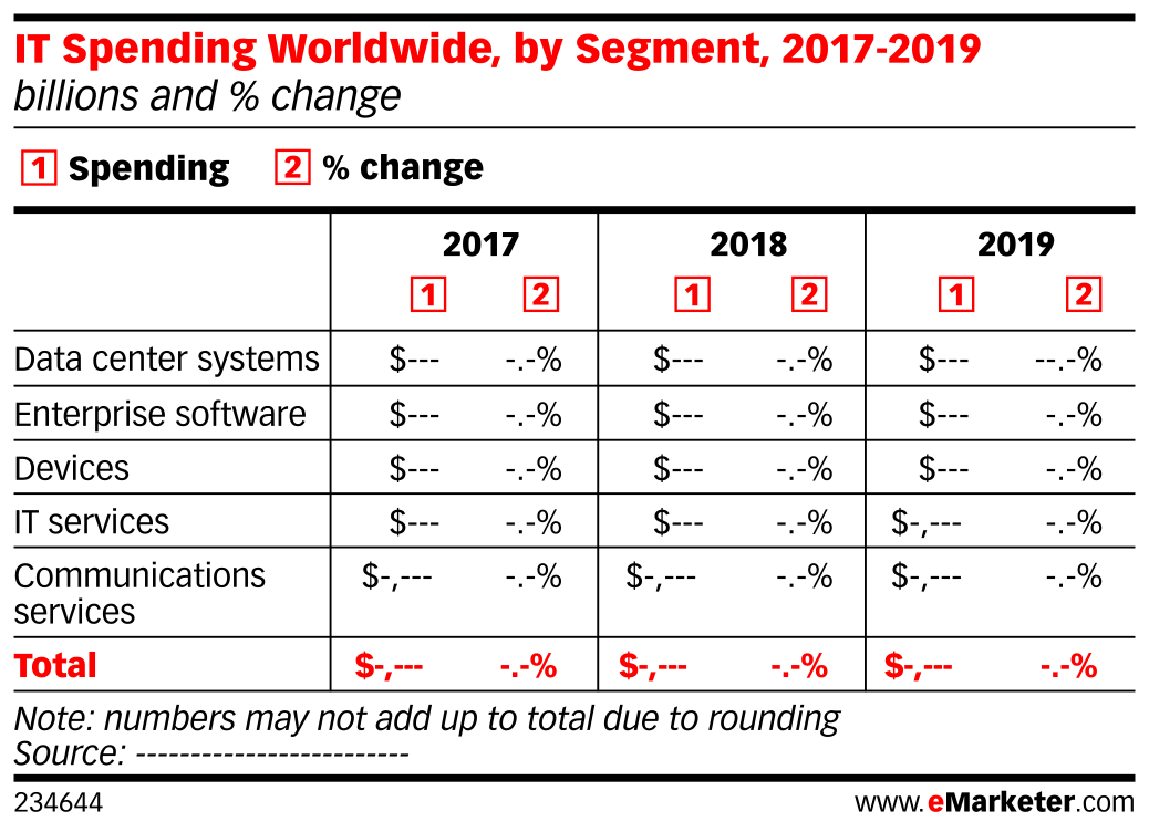 IT Spending Worldwide, by Segment, 2017-2019 (billions and % change)