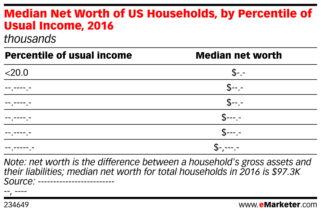 median net worth of us households by percentile of usual income