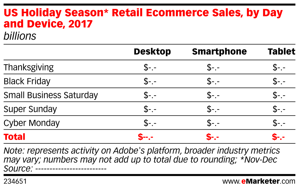US Holiday Season* Retail Ecommerce Sales, by Day and Device, 2017 (billions)