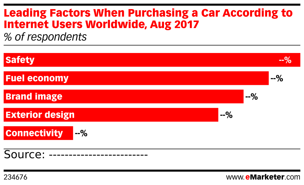 Leading Factors When Purchasing a Car According to Internet Users Worldwide, Aug 2017 (% of respondents)