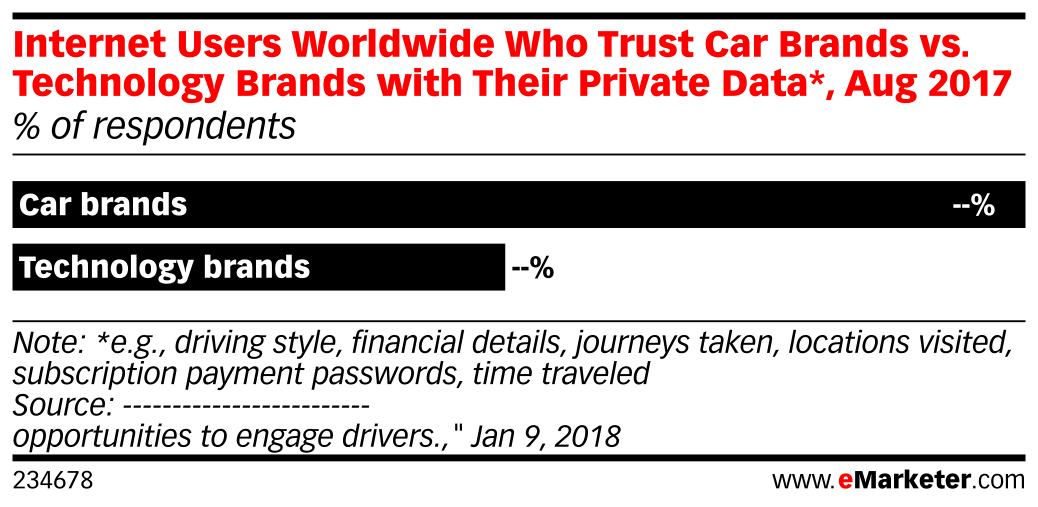 Internet Users Worldwide Who Trust Car Brands vs. Technology Brands with Their Private Data*, Aug 2017 (% of respondents)