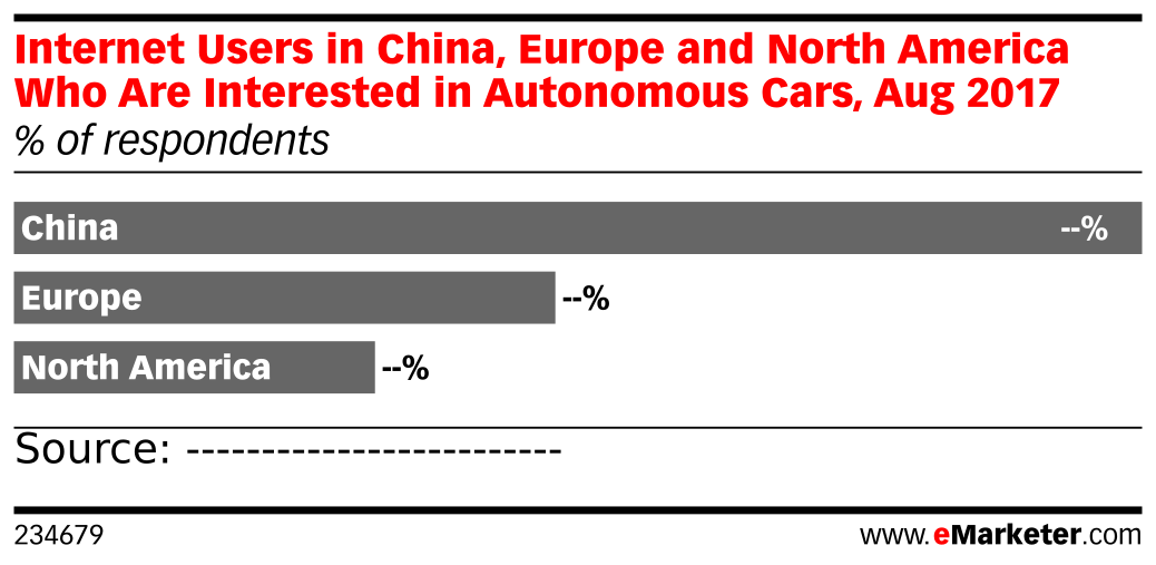 Internet Users in China, Europe and North America Who Are Interested in Autonomous Cars, Aug 2017 (% of respondents)