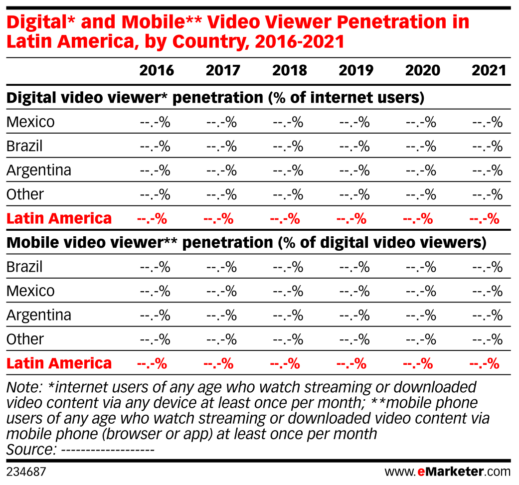 Digital* and Mobile** Video Viewer Penetration in Latin America, by Country, 2016-2021