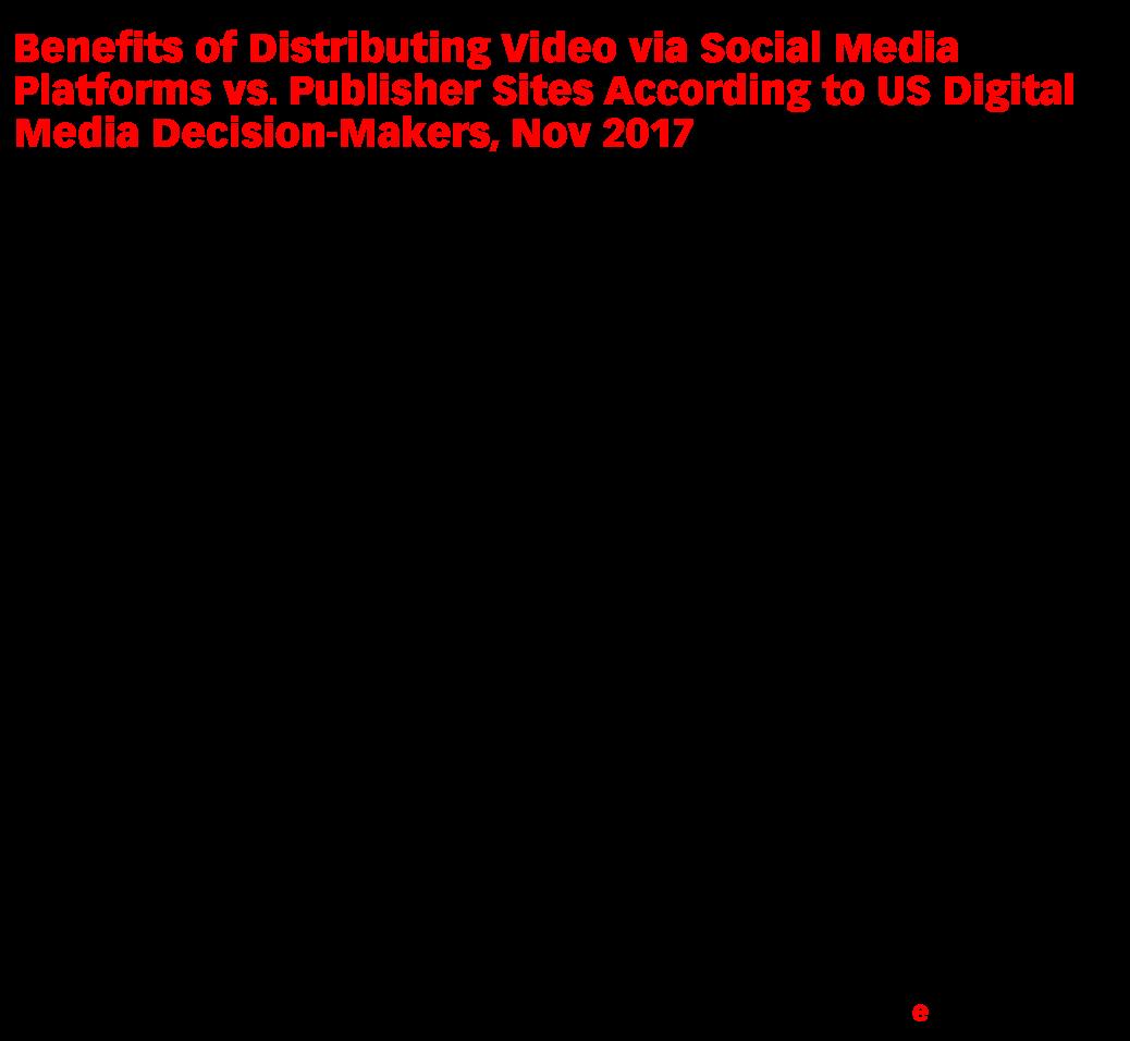 Benefits of Distributing Video via Social Media Platforms vs. Publisher Sites According to US Digital Media Decision-Makers, Nov 2017 (% of respondents)