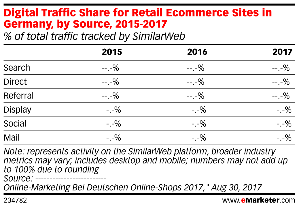 Digital Traffic Share for Retail Ecommerce Sites in Germany, by Source, 2015-2017 (% of total traffic tracked by SimilarWeb)