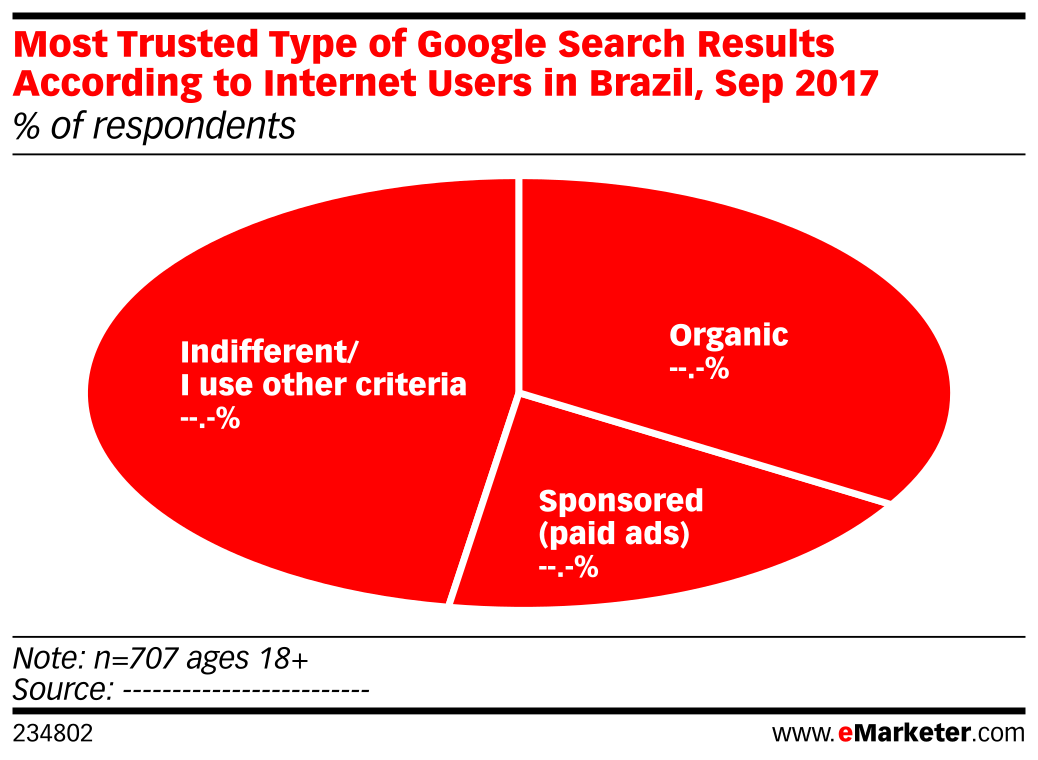 Most Trusted Type of Google Search Results According to Internet Users in Brazil, Sep 2017 (% of respondents)
