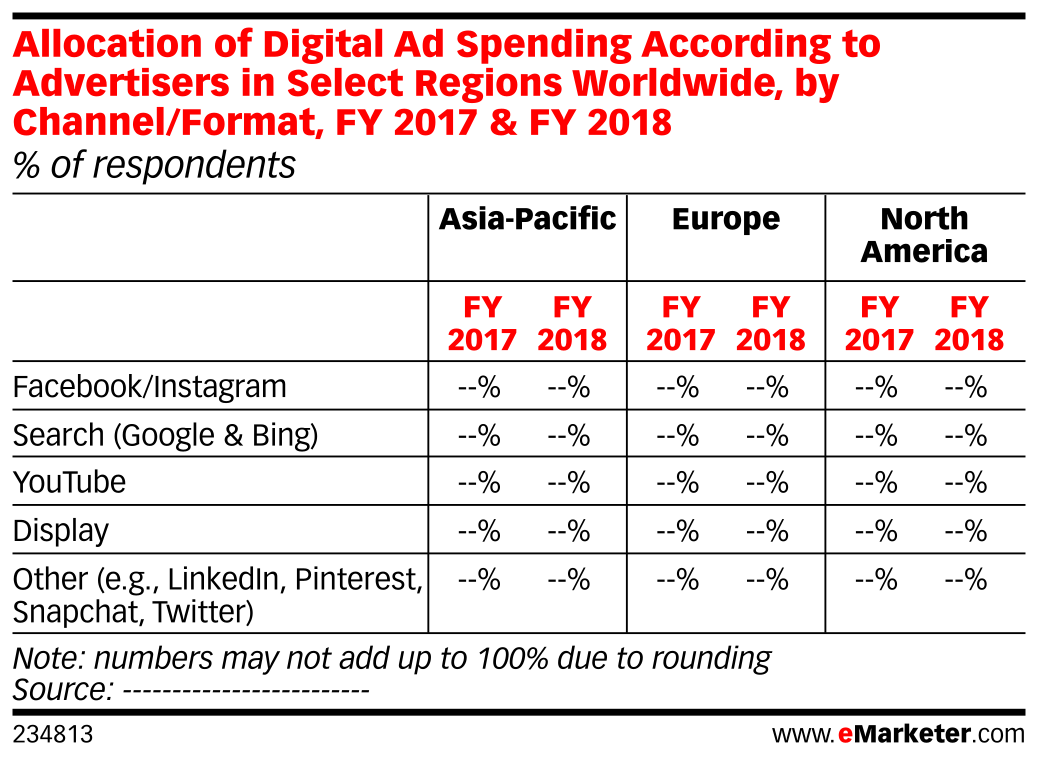 Allocation of Digital Ad Spending According to Advertisers in Select Regions Worldwide, by Channel/Format, FY 2017 & FY 2018 (% of respondents)