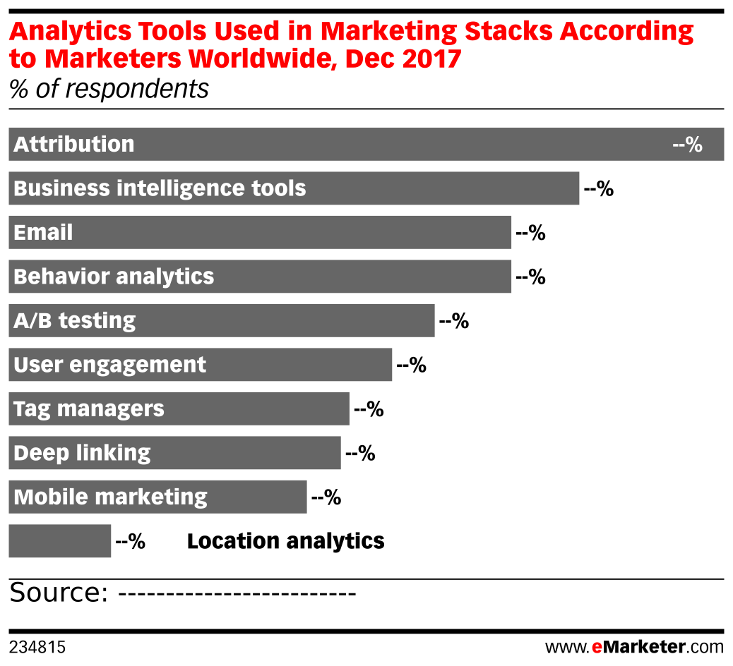Analytics Tools Used in Marketing Stacks According to Marketers Worldwide, Dec 2017 (% of respondents)
