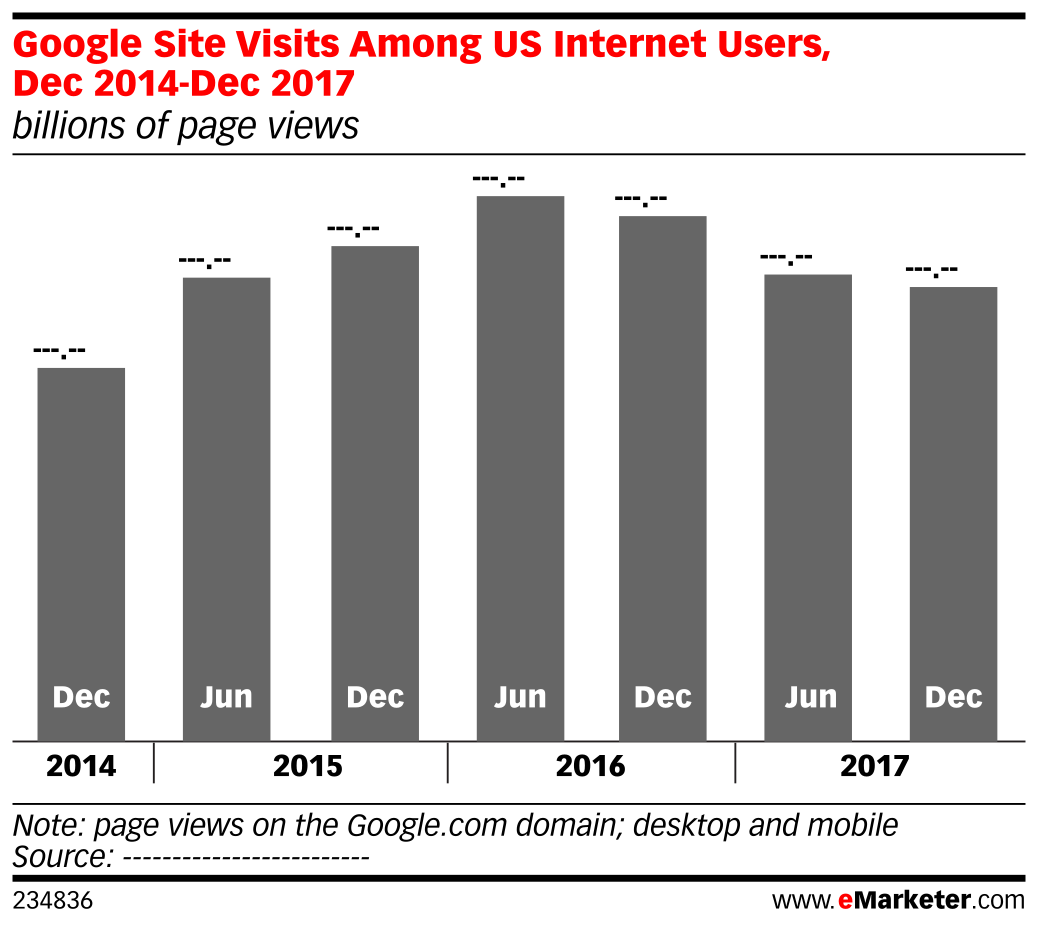 Google Site Visits Among US Internet Users, Dec 2014-Dec 2017 (billions of page views)