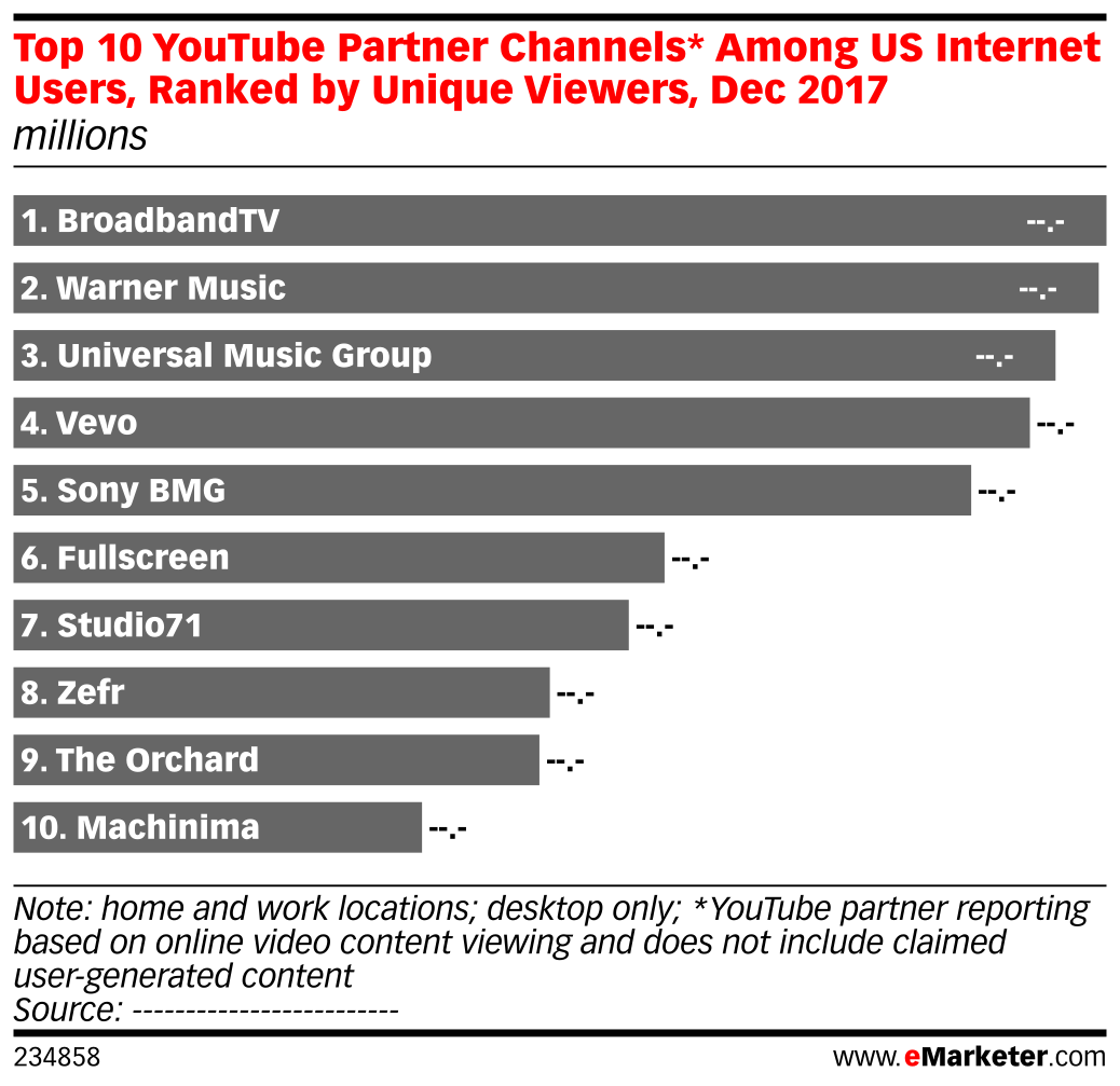 Top 10 YouTube Partner Channels* Among US Internet Users, Ranked by Unique Viewers, Dec 2017 (millions)