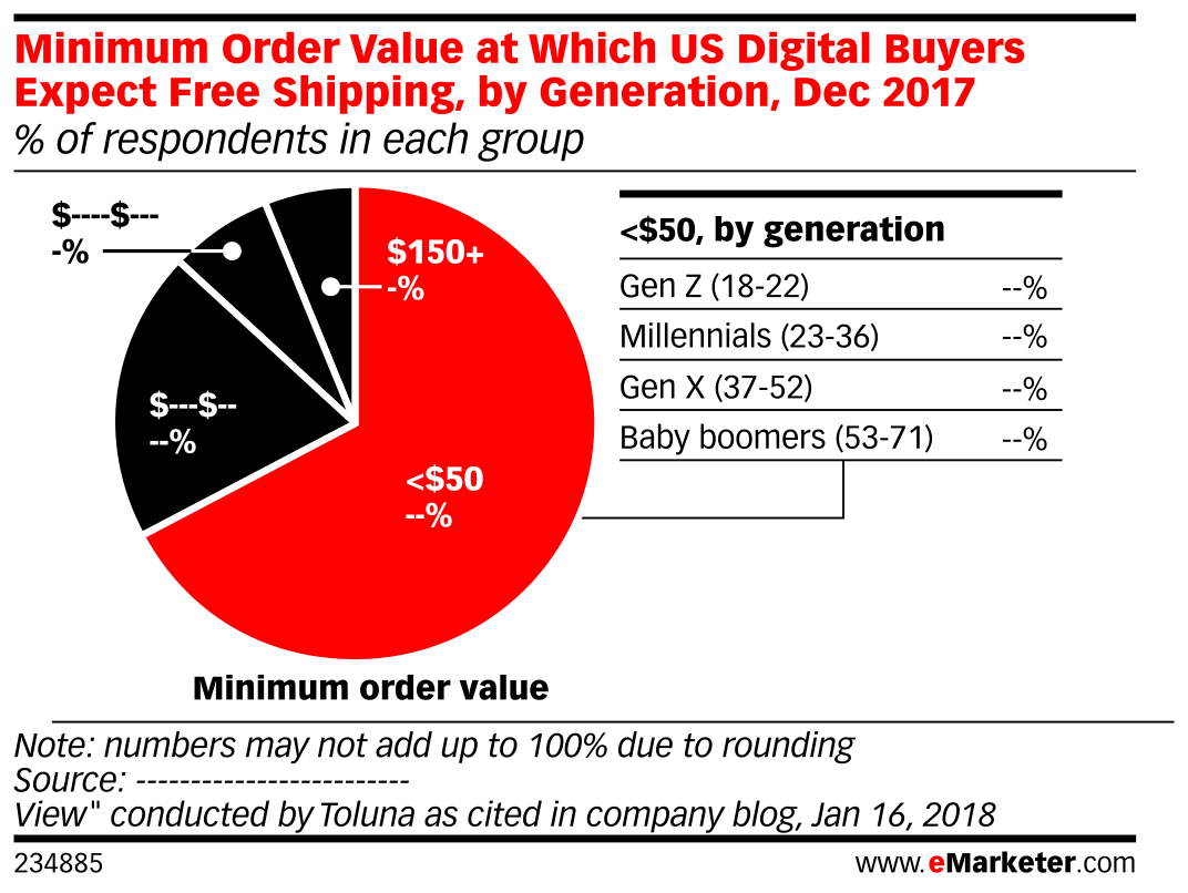 Minimum Order Value at Which US Digital Buyers Expect Free Shipping, by Generation, Dec 2017 (% of respondents in each group)