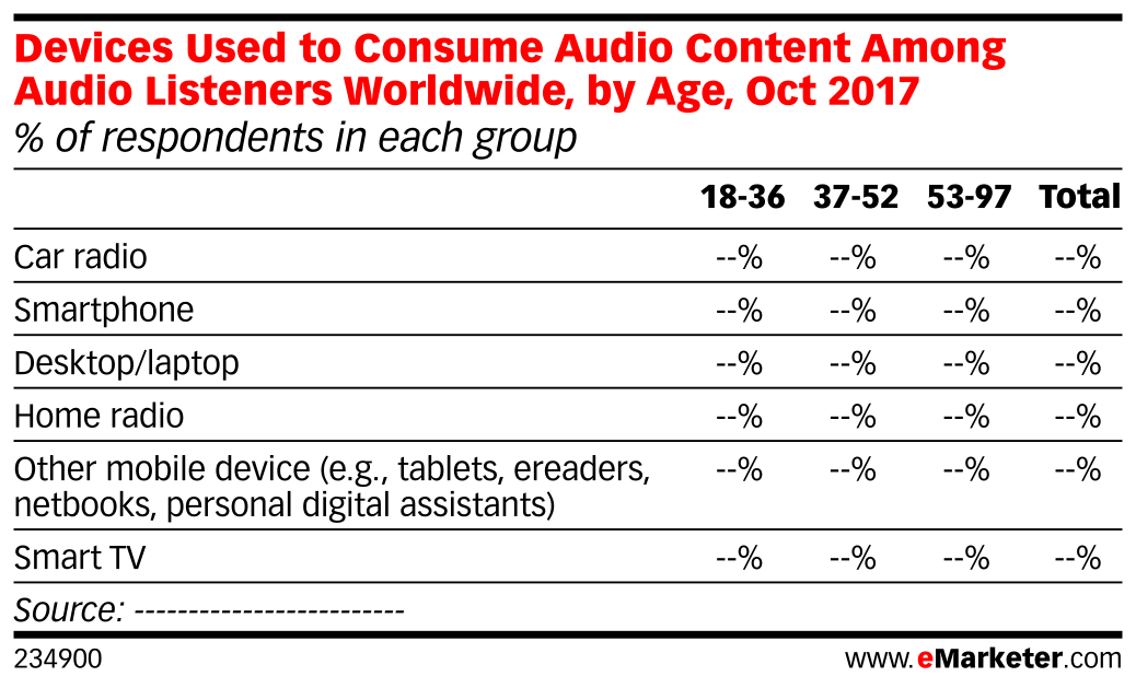 Devices Used to Consume Audio Content Among Audio Listeners Worldwide, by Age, Oct 2017 (% of respondents in each group)