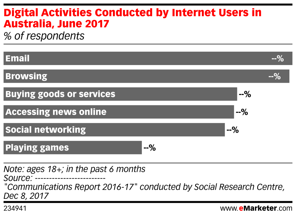 Digital Activities Conducted by Internet Users in Australia, June 2017 (% of respondents)