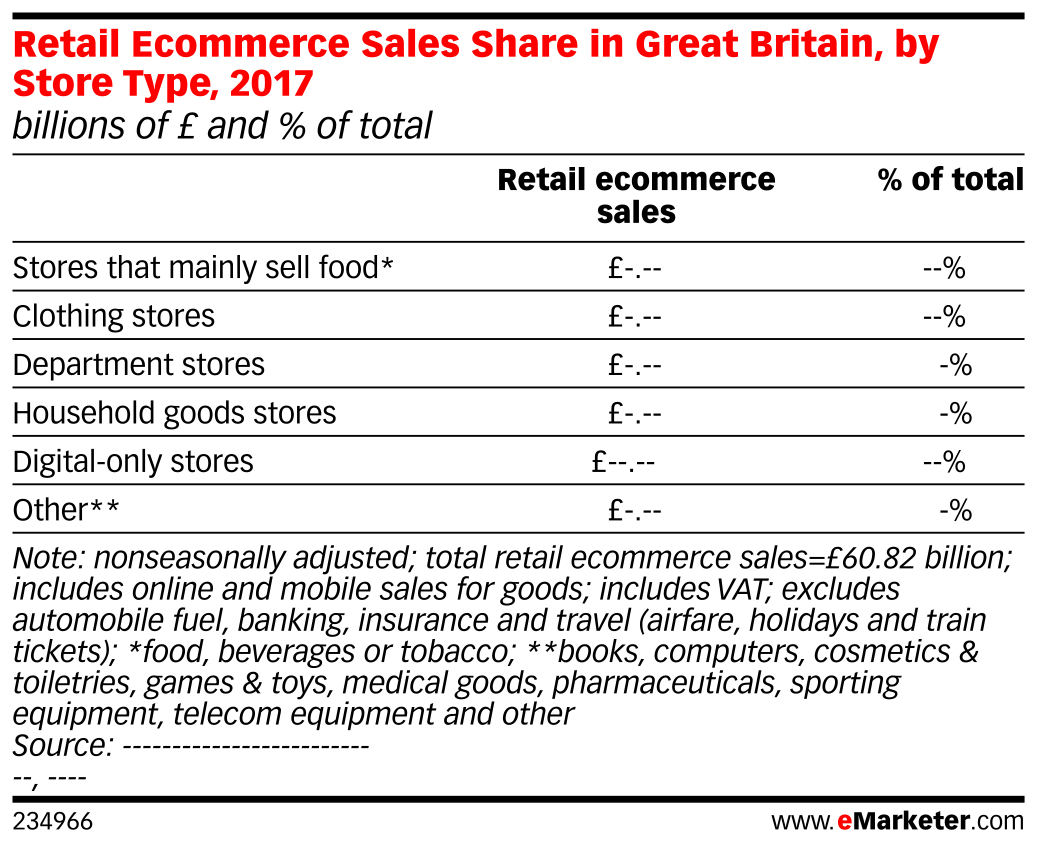 Retail Ecommerce Sales Share in Great Britain, by Store Type, 2017 (billions of £ and % of total)