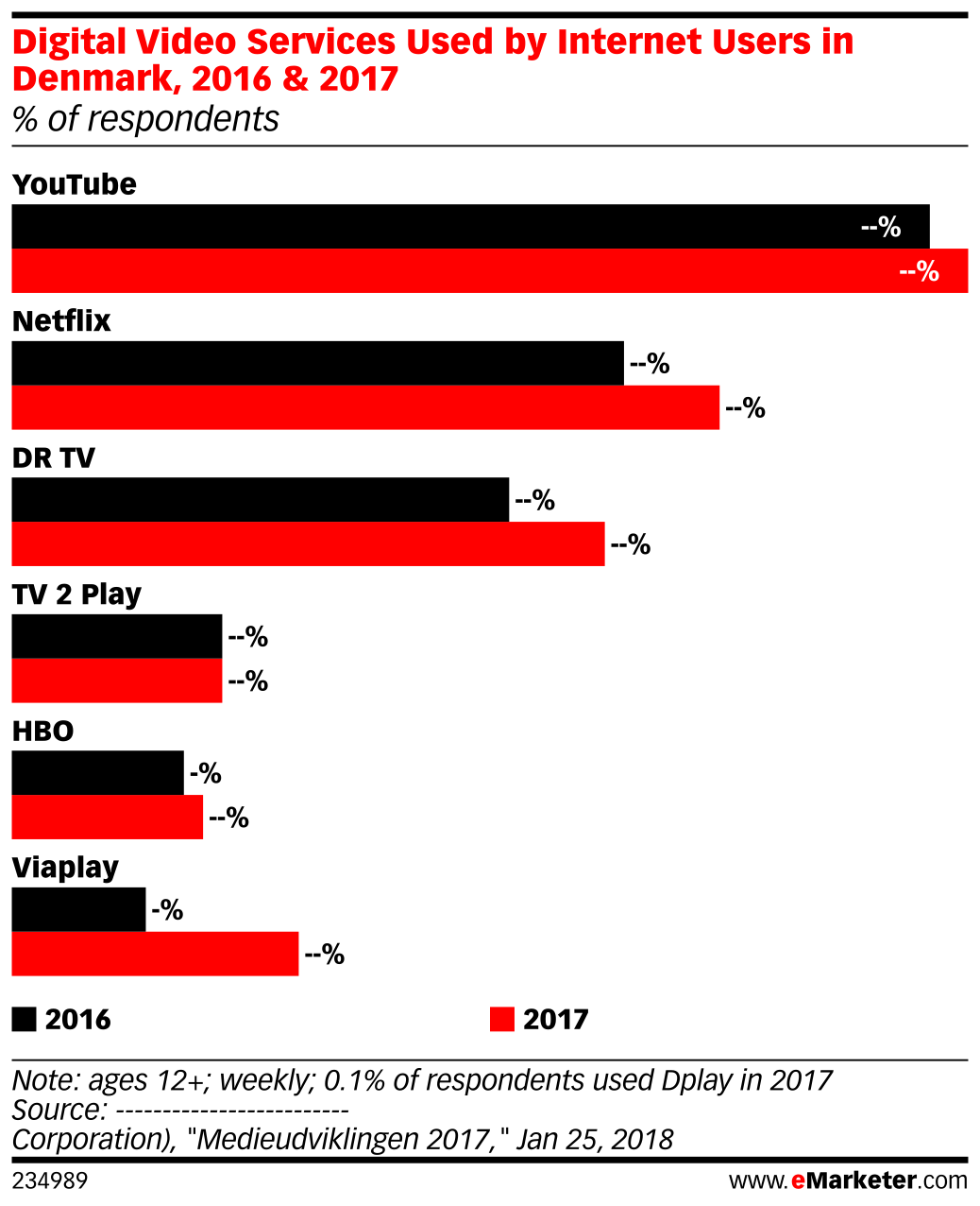 Digital Video Services Used by Internet Users in Denmark, 2016 & 2017 (% of respondents)