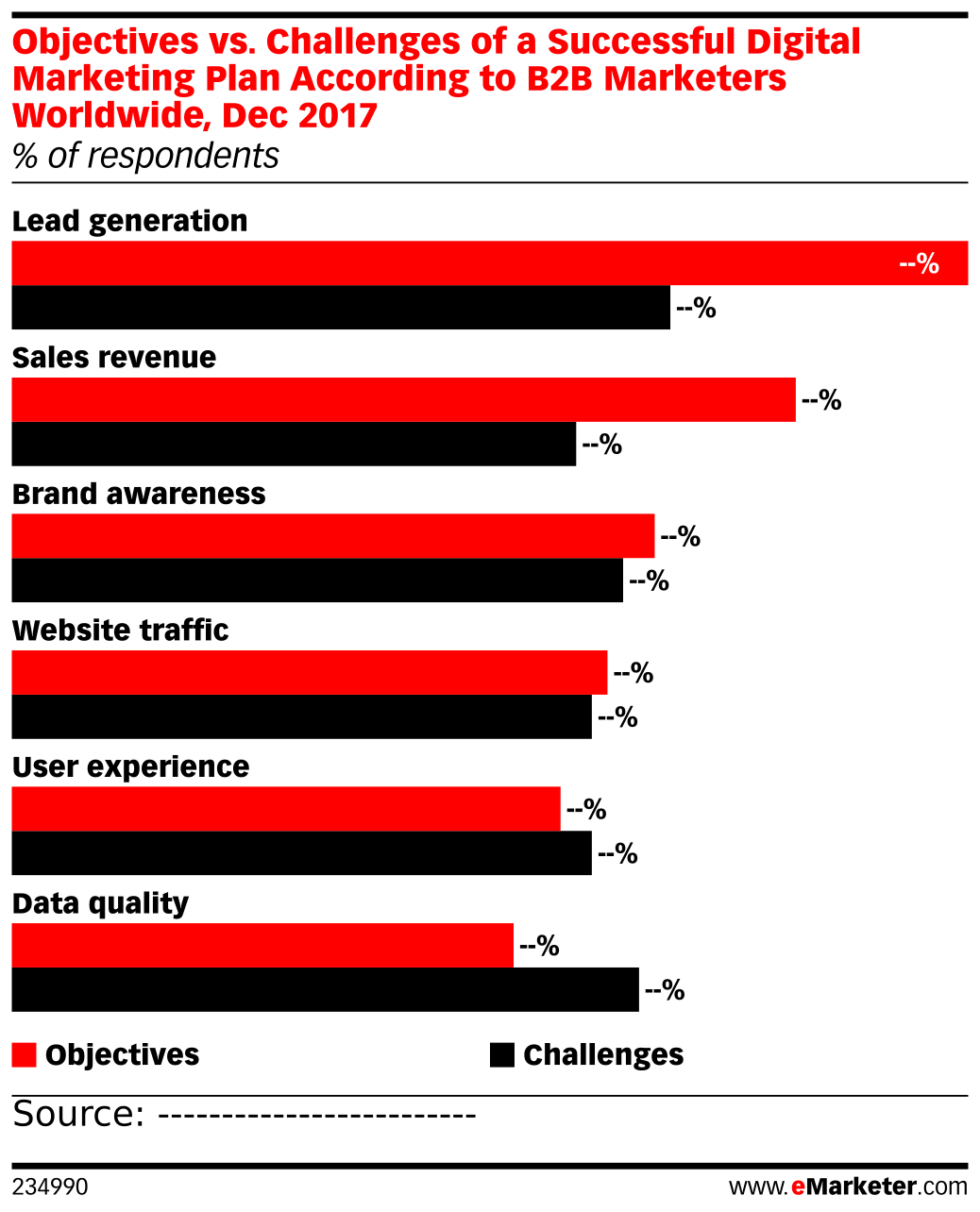 Objectives vs. Challenges of a Successful Digital Marketing Plan According to B2B Marketers Worldwide, Dec 2017 (% of respondents)