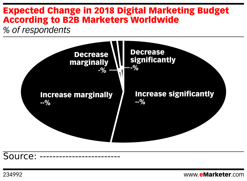 Expected Change in 2018 Digital Marketing Budget According to B2B Marketers Worldwide (% of respondents)