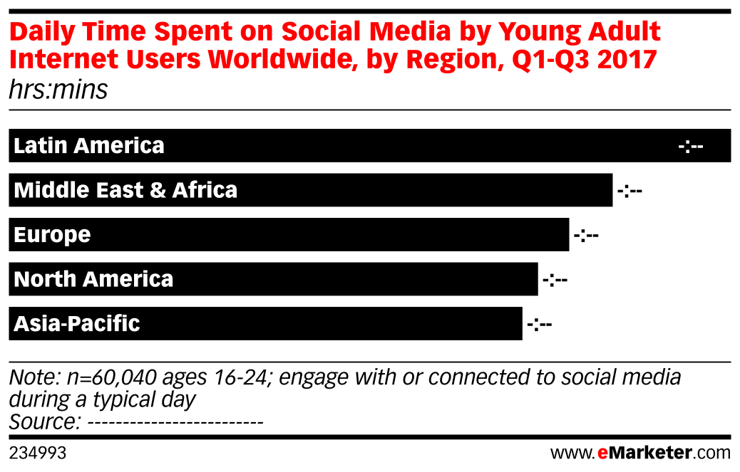 Daily Time Spent on Social Media by Young Adult Internet Users Worldwide, by Region, Q1-Q3 2017 (hrs:mins)