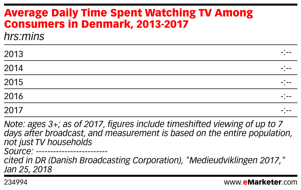 Average Daily Time Spent Watching TV Among Consumers in Denmark, 2013-2017 (hrs:mins)