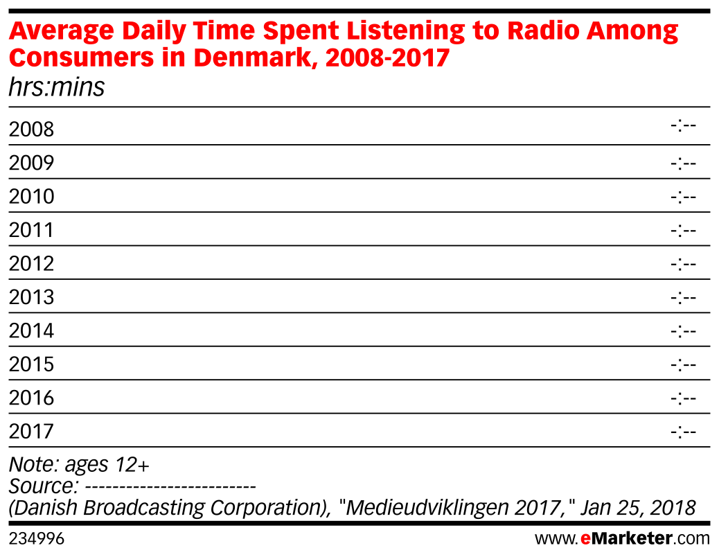 Average Daily Time Spent Listening to Radio Among Consumers in Denmark, 2008-2017 (hrs:mins)