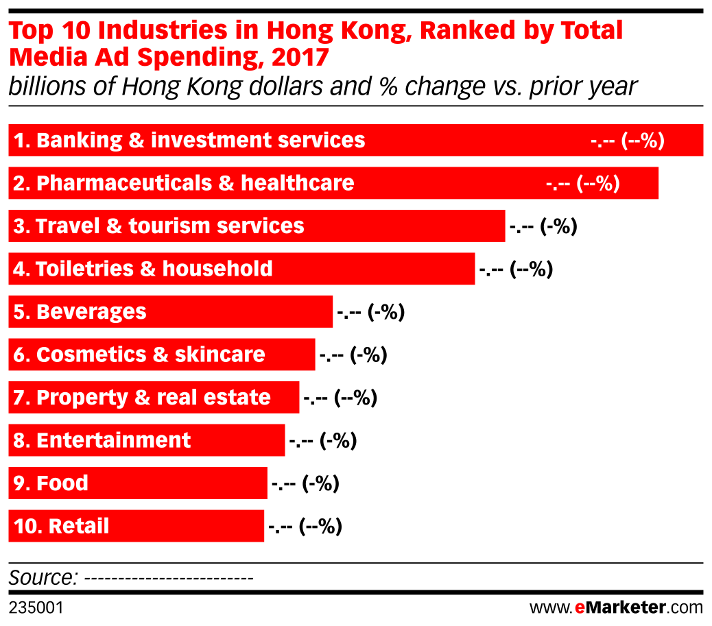 Top 10 Industries in Hong Kong, Ranked by Total Media Ad Spending, 2017 (billions of Hong Kong dollars and % change vs. prior year)