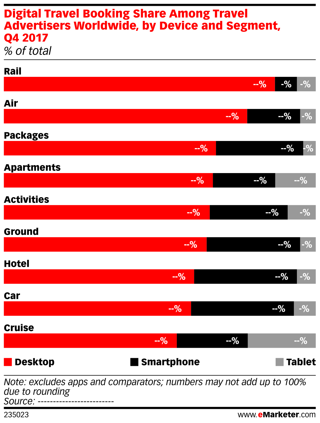 Digital Travel Booking Share Among Travel Advertisers Worldwide, by Device and Segment, Q4 2017 (% of total)