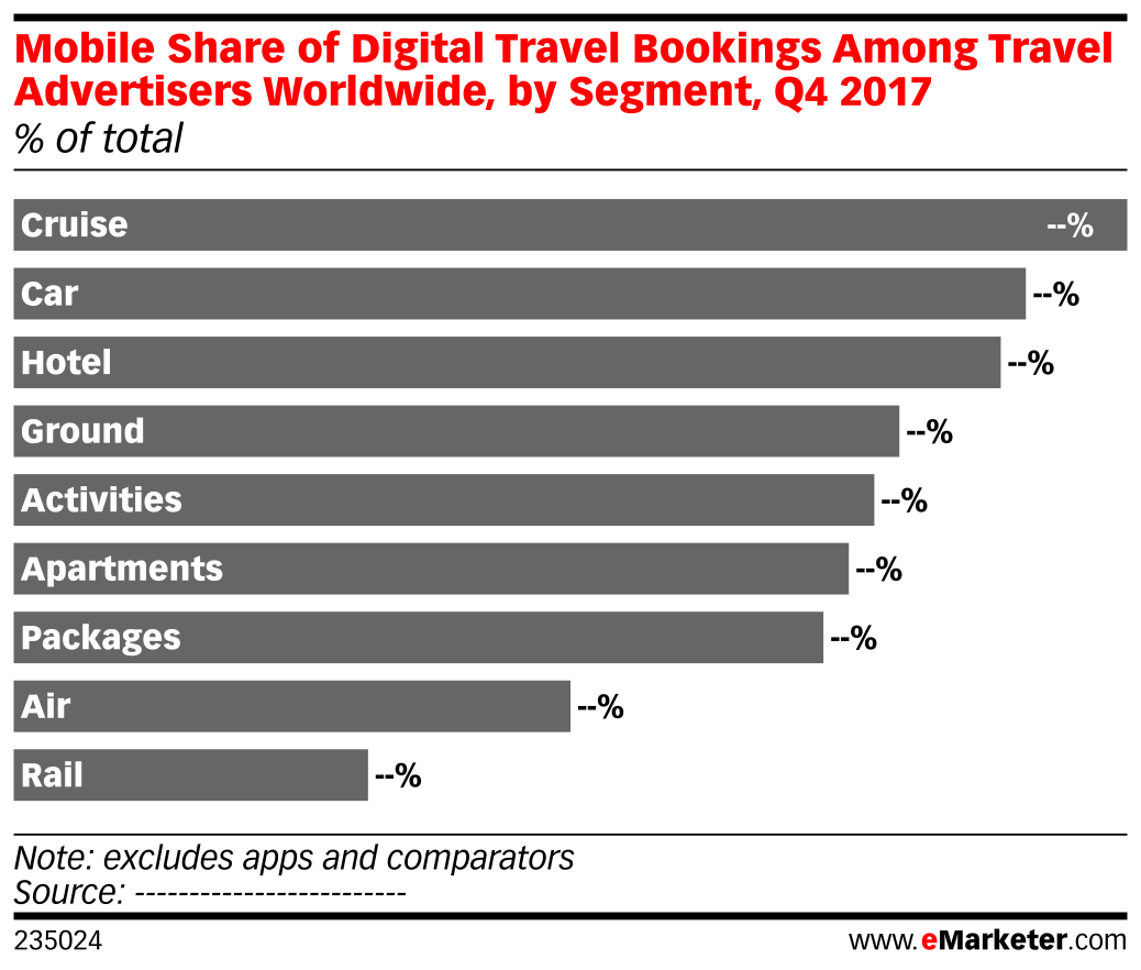 Mobile Share of Digital Travel Bookings Among Travel Advertisers Worldwide, by Segment, Q4 2017 (% of total)