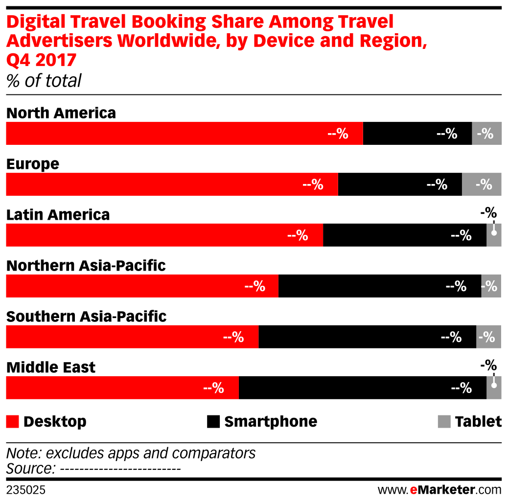 Digital Travel Booking Share Among Travel Advertisers Worldwide, by Device and Region, Q4 2017 (% of total)