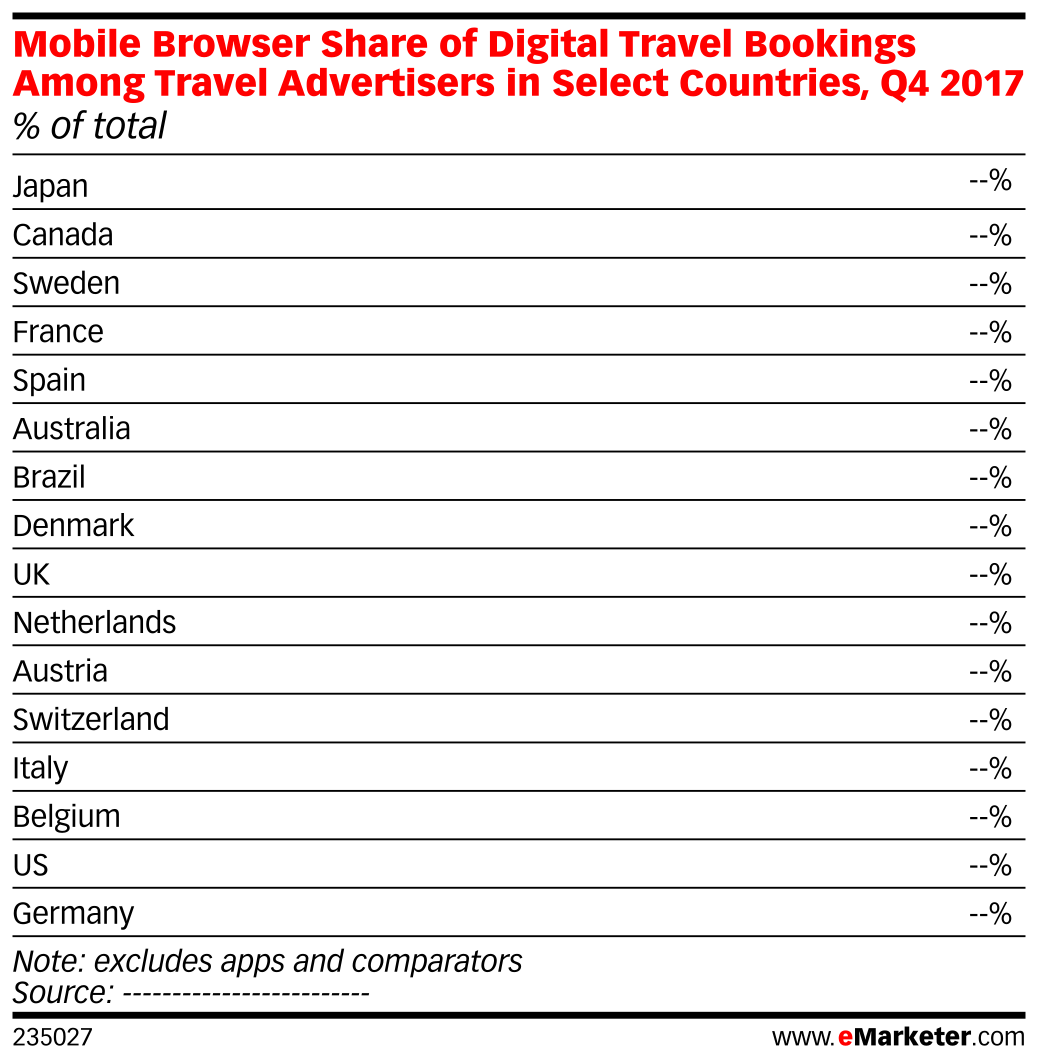 Mobile Browser Share of Digital Travel Bookings Among Travel Advertisers in Select Countries, Q4 2017 (% of total)