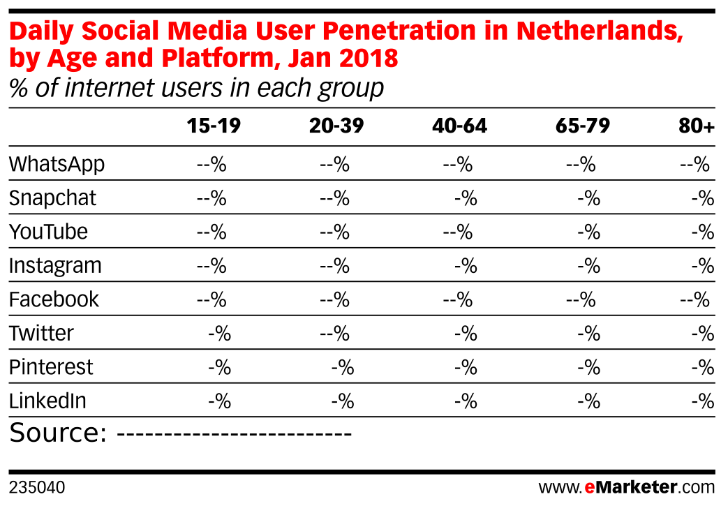 Daily Social Media User Penetration in Netherlands, by Age and Platform, Jan 2018 (% of internet users in each group)
