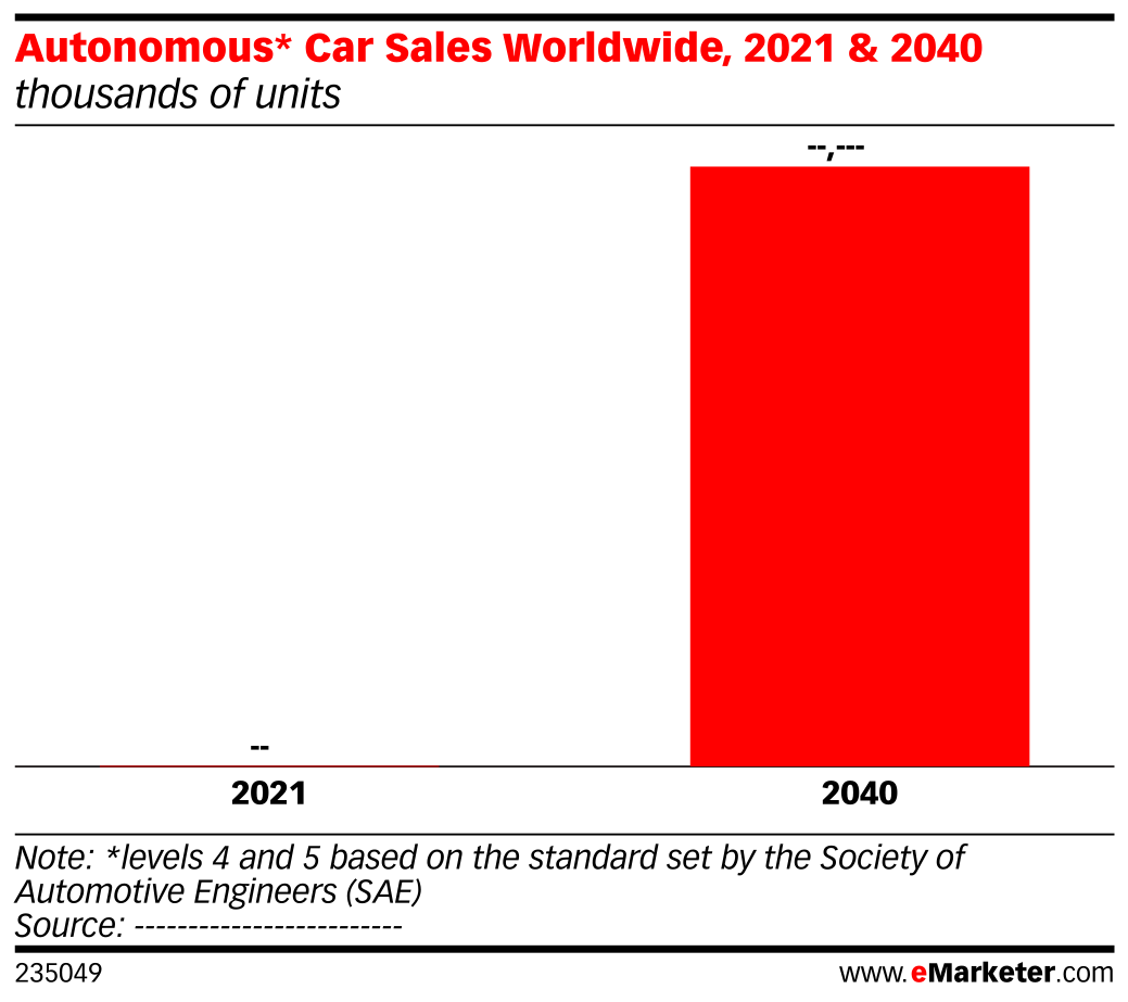 Autonomous* Car Sales Worldwide, 2021 & 2040 (thousands of units ...