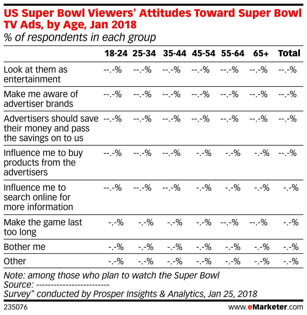 US Super Bowl Viewers' Attitudes Toward Super Bowl TV Ads, by Age, Jan 2018 (% of respondents in each group)