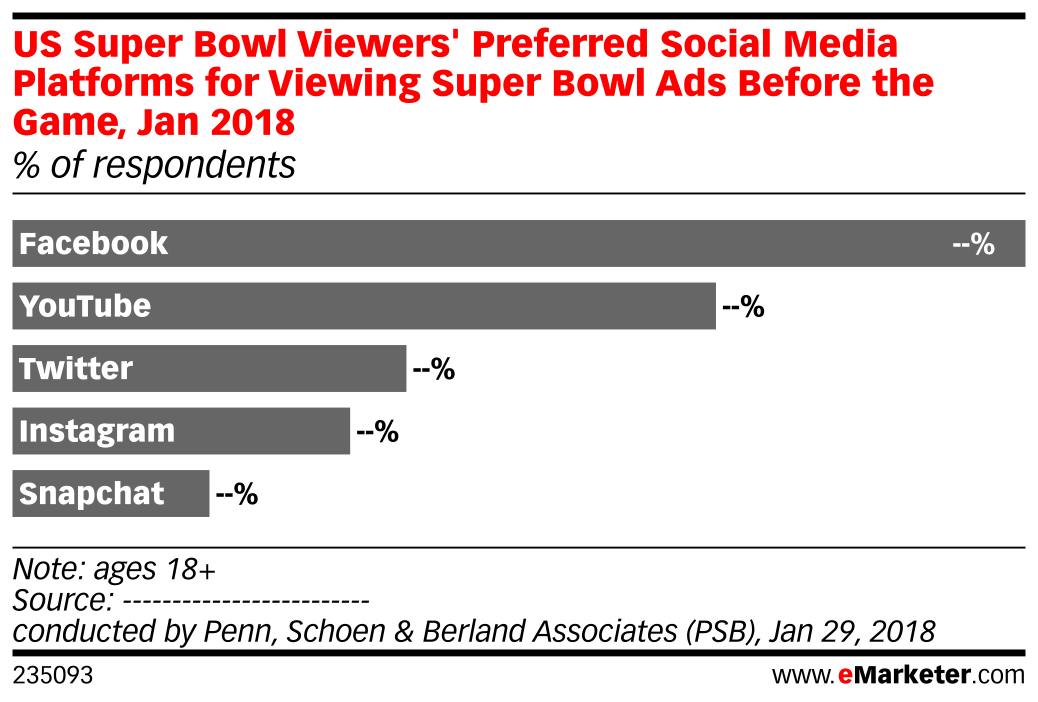 US Super Bowl Viewers' Preferred Social Media Platforms for Viewing Super Bowl Ads Before the Game, Jan 2018 (% of respondents)
