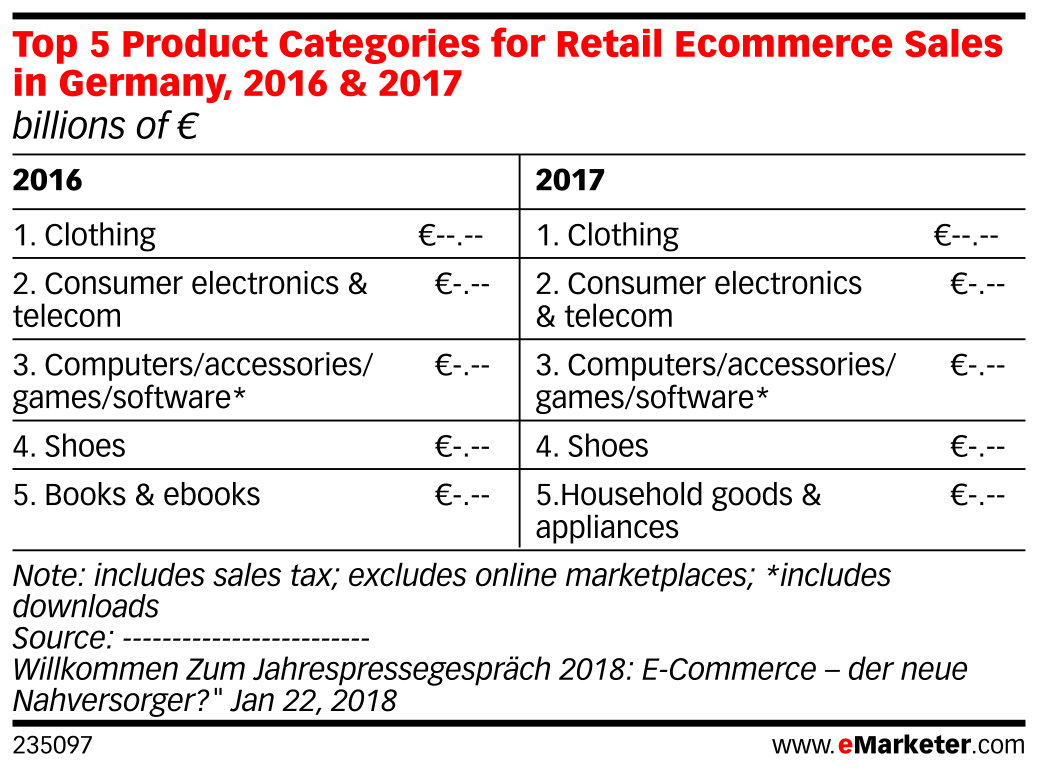 Top 5 Product Categories for Retail Ecommerce Sales in Germany, 2016 & 2017 (billions of €)