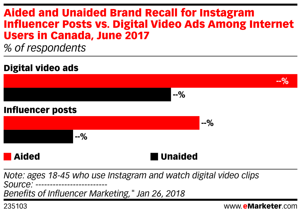 Aided and Unaided Brand Recall for Instagram Influencer Posts vs. Digital Video Ads Among Internet Users in Canada, June 2017 (% of respondents)