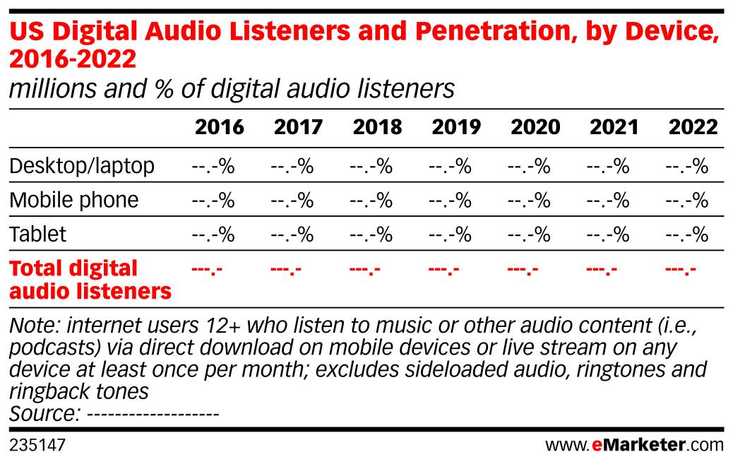 US Digital Audio Listeners and Penetration, by Device, 2016-2022 (millions and % of digital audio listeners)