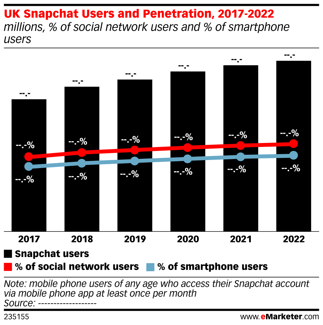 UK Snapchat Users and Penetration, 2017-2022 (millions, % of social network users and % of smartphone users)