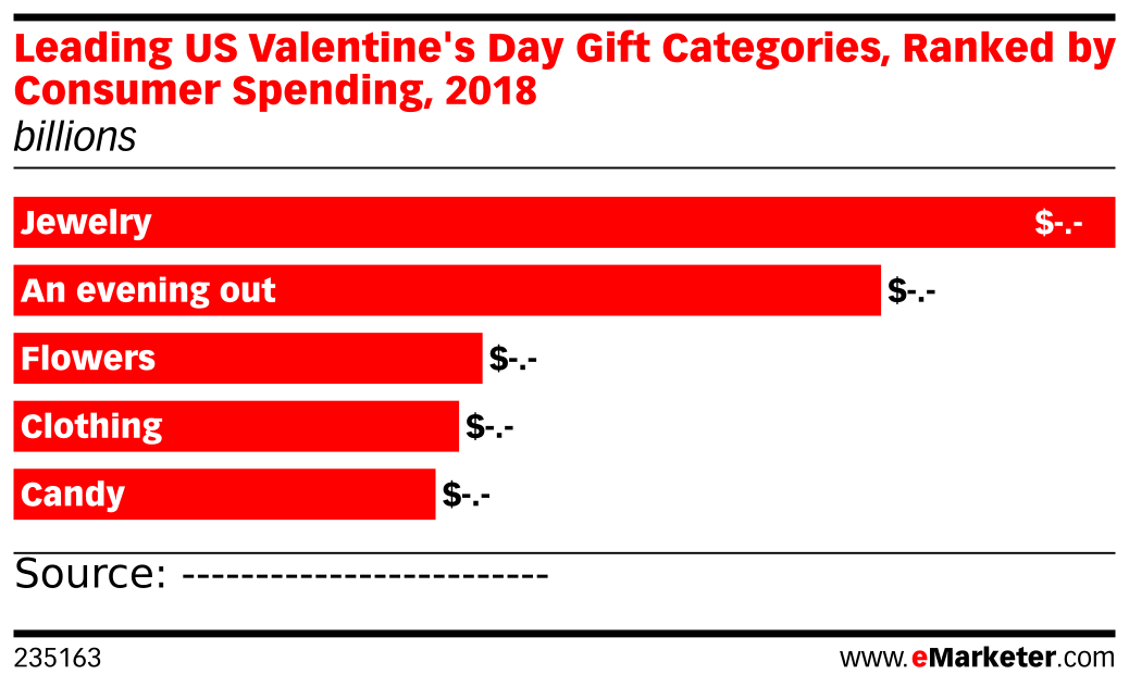 Leading US Valentine's Day Gift Categories, Ranked by Consumer Spending, 2018 (billions)