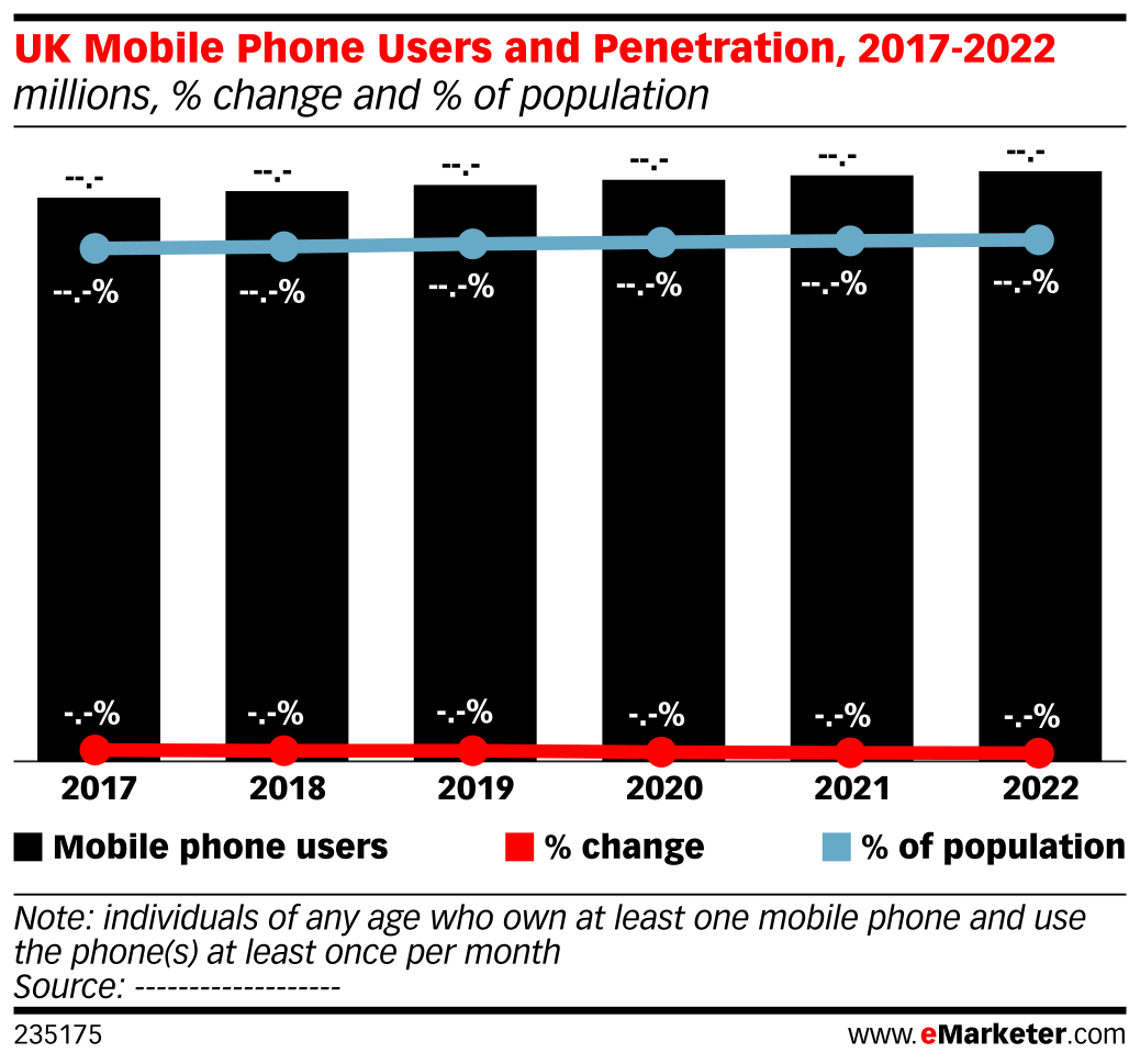 UK Mobile Phone Users and Penetration, 2017-2022 (millions, % change and % of population)