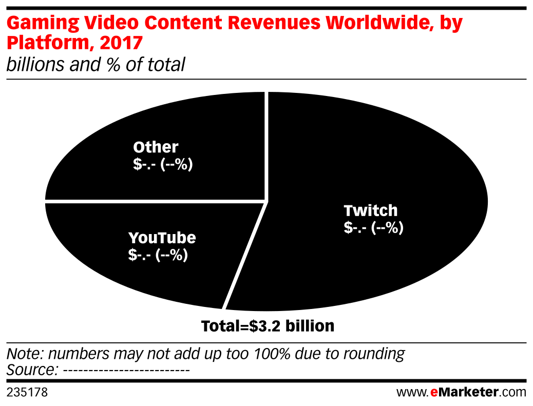 Gaming Video Content Revenues Worldwide, by Platform, 2017 (billions and % of total)